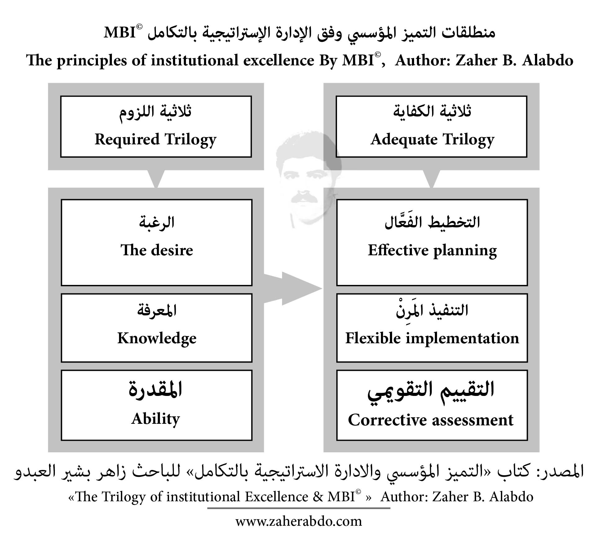 منطلقات التميز المؤسسي The principles of institutional excellence