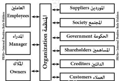 مفاهيم في الإدارة الإستراتيجية بالتكامل Concepts in MBI©