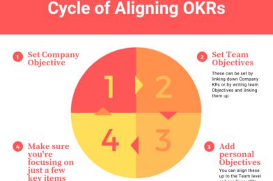 الأهداف والنتائج الرئيسية | Objectives & Key Results – OKRs